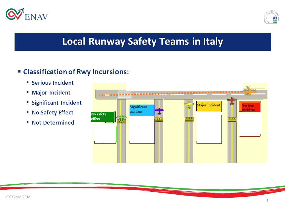 Local Runway Safety Teams in Italy