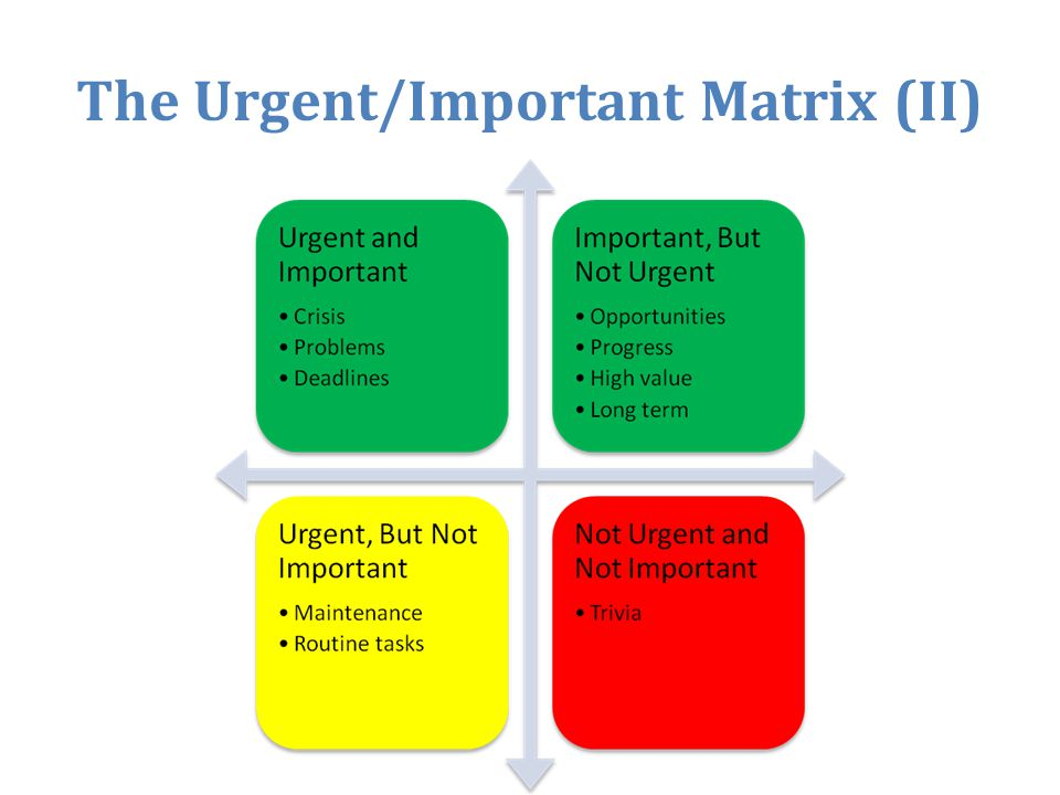 The Urgent/Important Matrix (II)