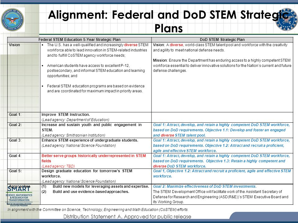 Alignment: Federal and DoD STEM Strategic Plans