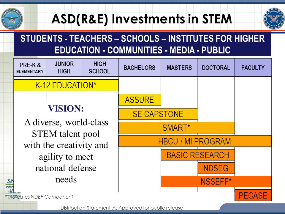 ASD(R&E) Investments in STEM