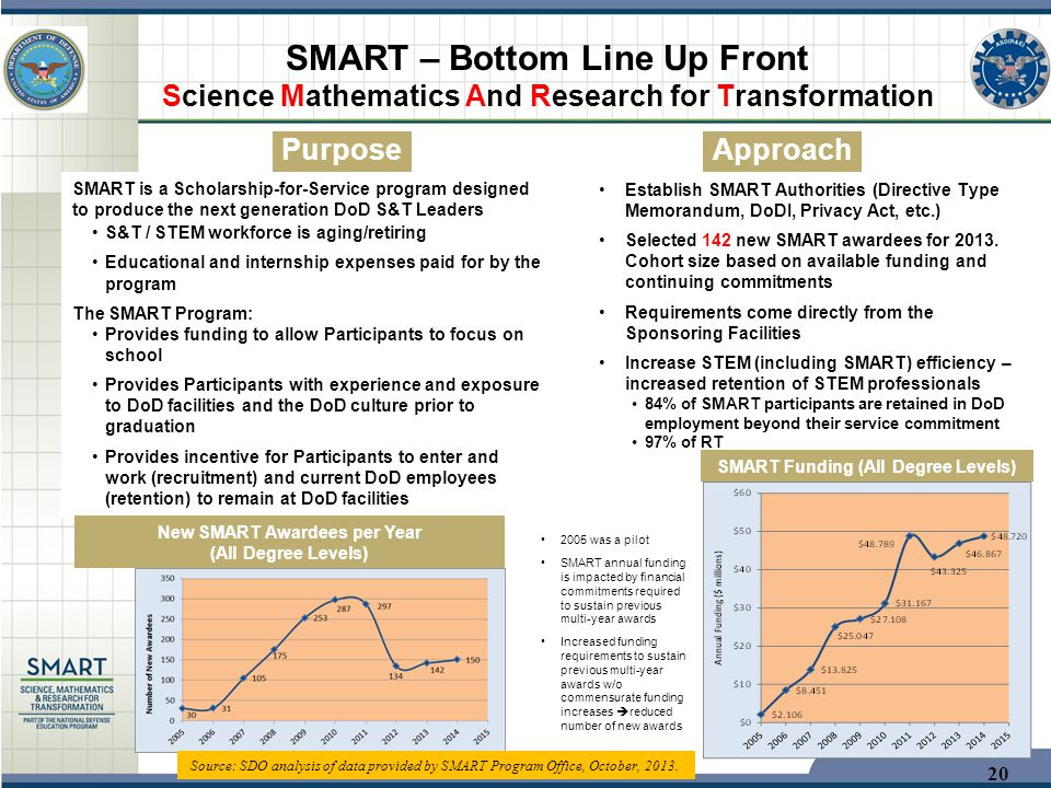 SMART Funding (All Degree Levels) New SMART Awardees per Year