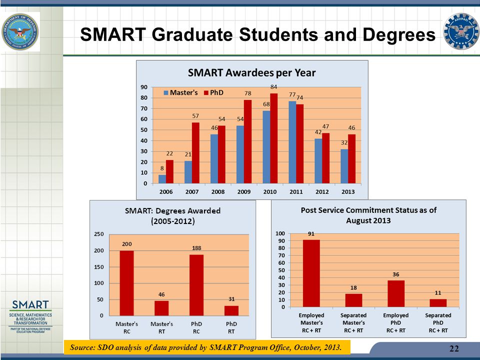 SMART Graduate Students and Degrees