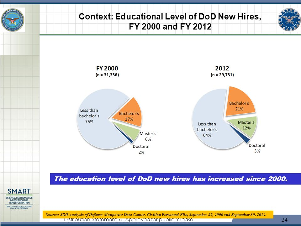 Context: Educational Level of DoD New Hires, FY 2000 and FY 2012