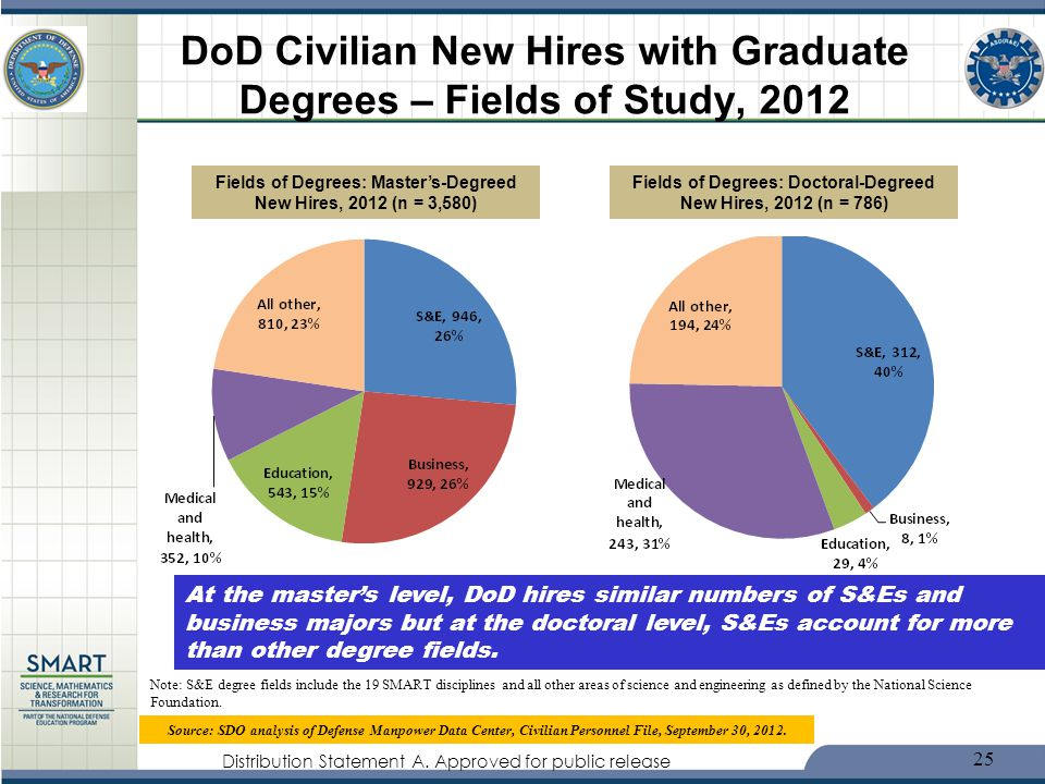 DoD Civilian New Hires with Graduate Degrees – Fields of Study, 2012