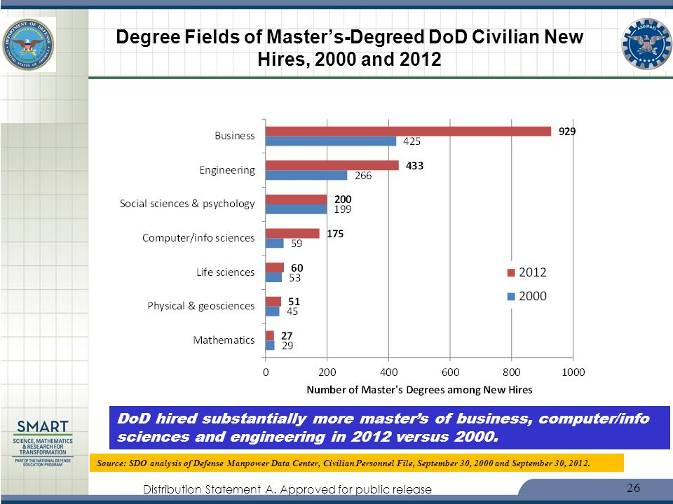 Degree Fields of Master's-Degreed DoD Civilian New Hires, 2000 and 2012