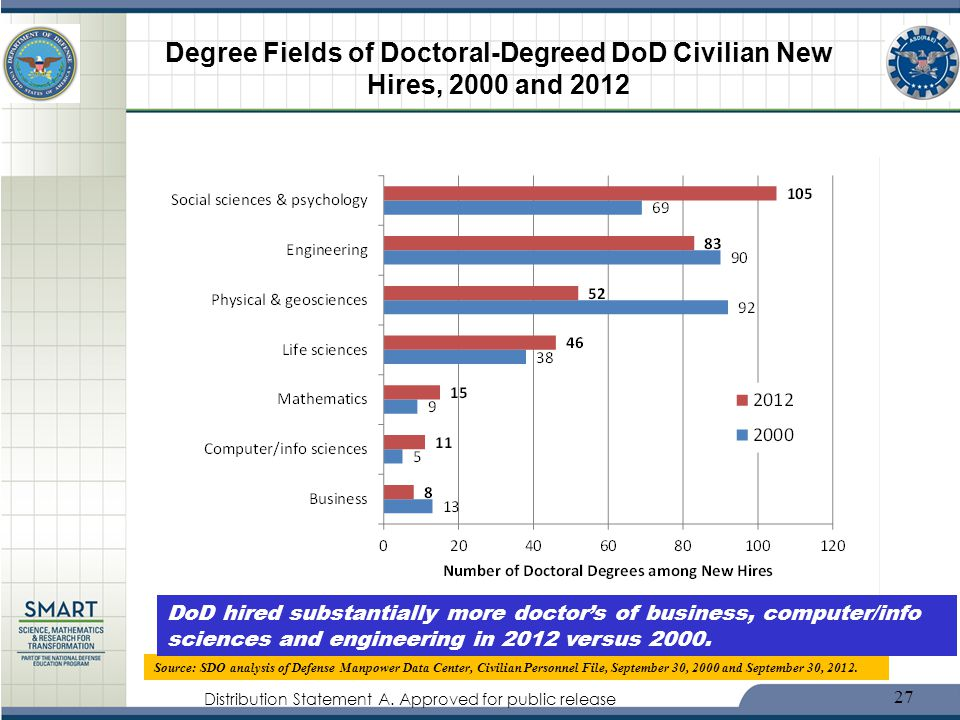 Degree Fields of Doctoral-Degreed DoD Civilian New Hires, 2000 and 2012