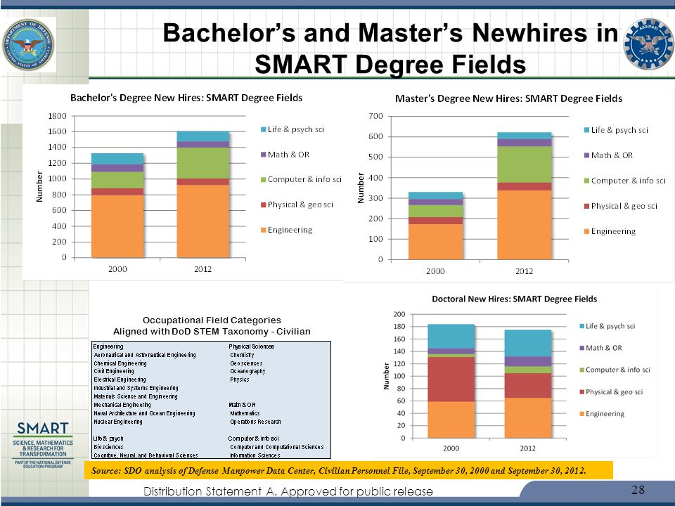 Bachelor's and Master's Newhires in SMART Degree Fields