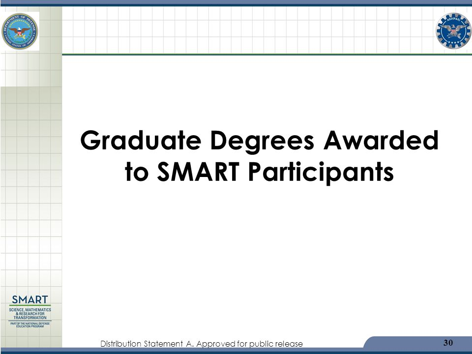 Graduate Degrees Awarded to SMART Participants