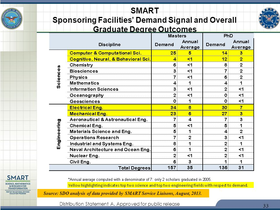 SMART Sponsoring Facilities' Demand Signal and Overall Graduate Degree Outcomes