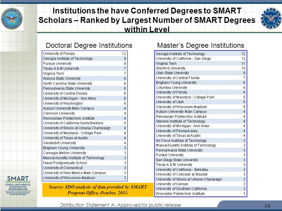 Institutions the have Conferred Degrees to SMART Scholars – Ranked by Largest Number of SMART Degrees within Level