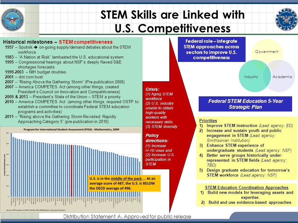 STEM Skills are Linked with U.S. Competitiveness