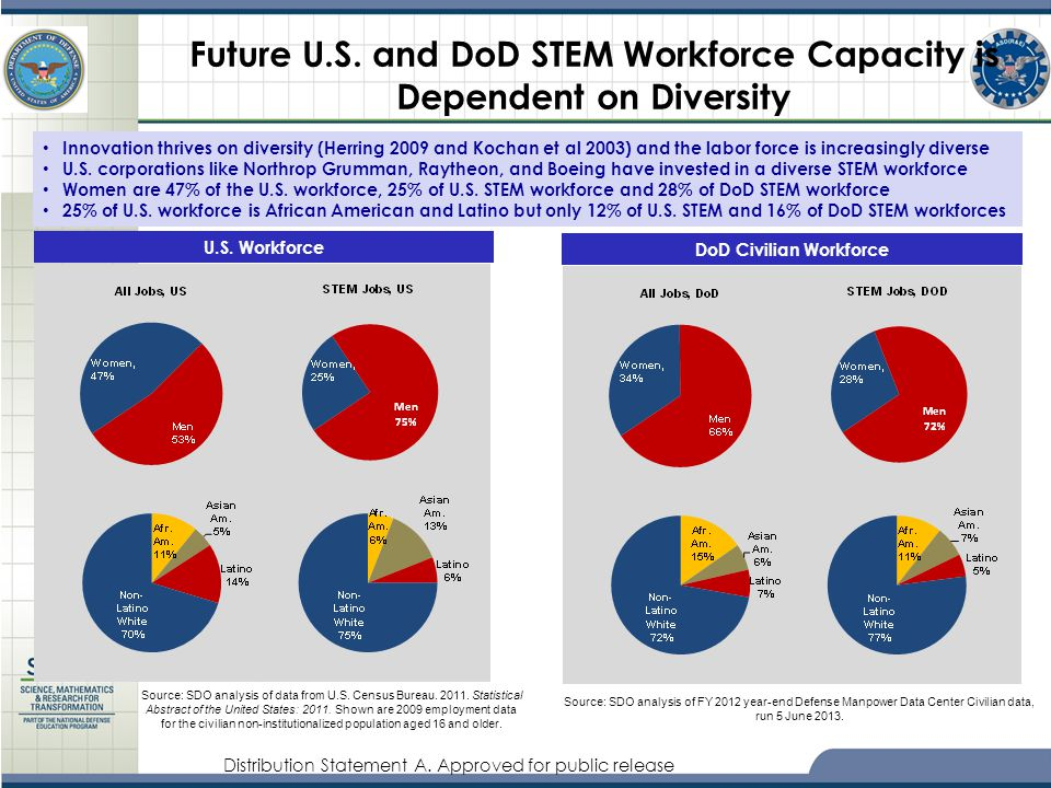 Future U.S. and DoD STEM Workforce Capacity is Dependent on Diversity