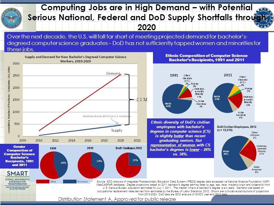 Computing Jobs are in High Demand – with Potential Serious National, Federal and DoD Supply Shortfalls through 2020