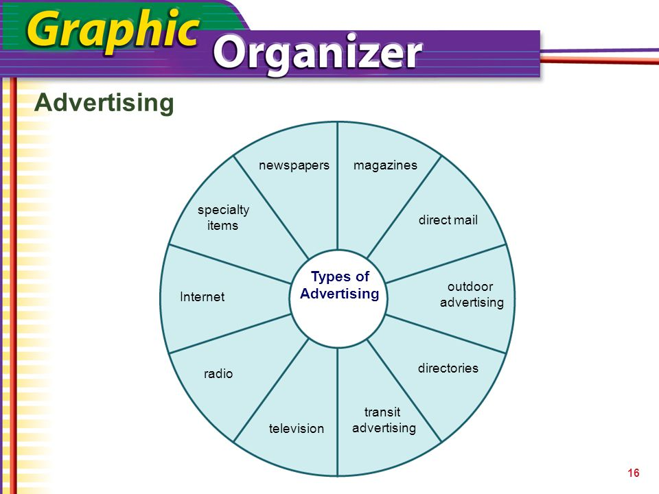 Advertising Types of Advertising newspapers magazines specialty items