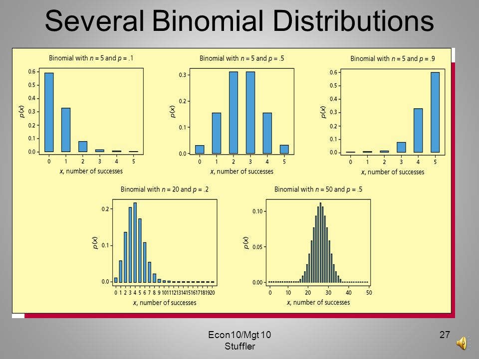 Several Binomial Distributions