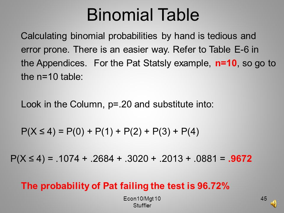 Binomial Table Calculating binomial probabilities by hand is tedious and. error prone. There is an easier way. Refer to Table E-6 in.