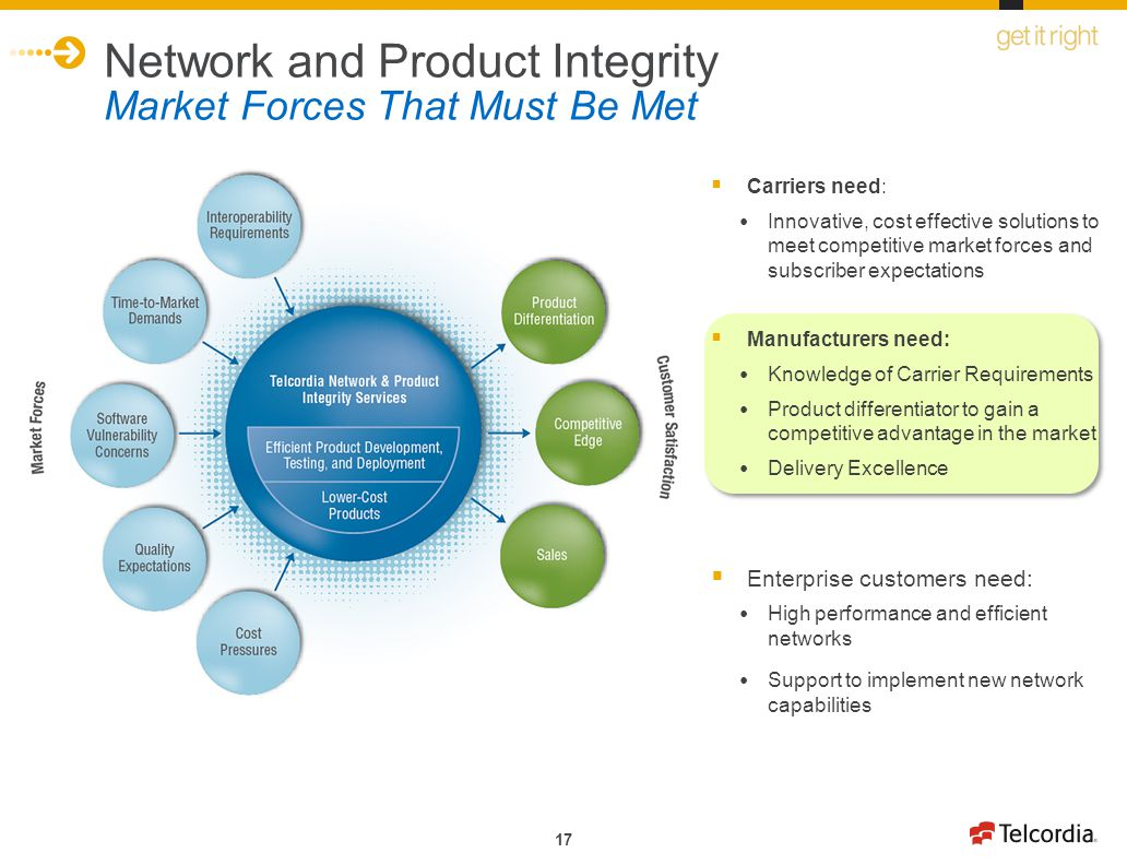 Network and Product Integrity Market Forces That Must Be Met