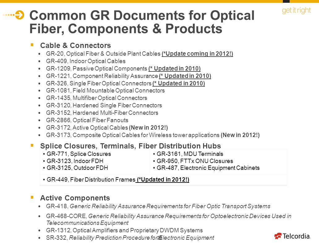 Common GR Documents for Optical Fiber, Components & Products