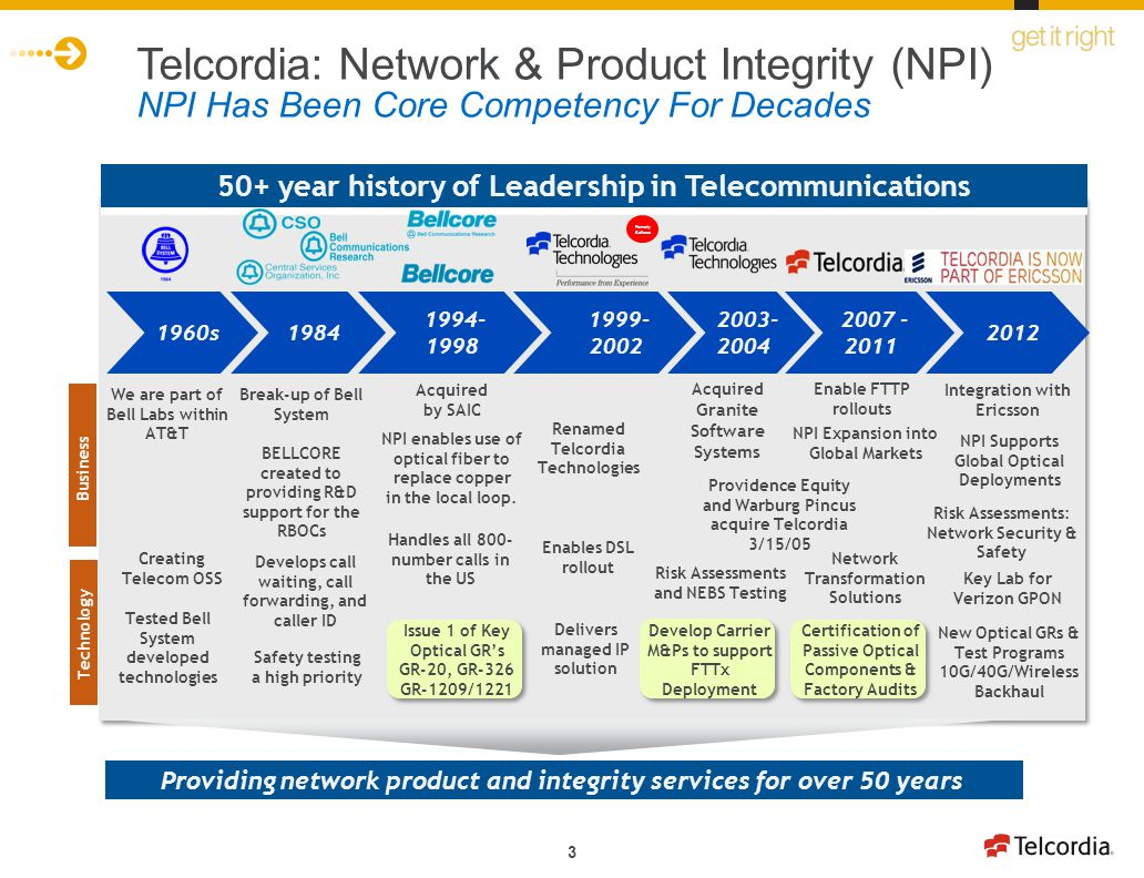Telcordia: Network & Product Integrity (NPI) NPI Has Been Core Competency For Decades