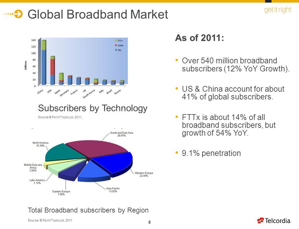 Global Broadband Market