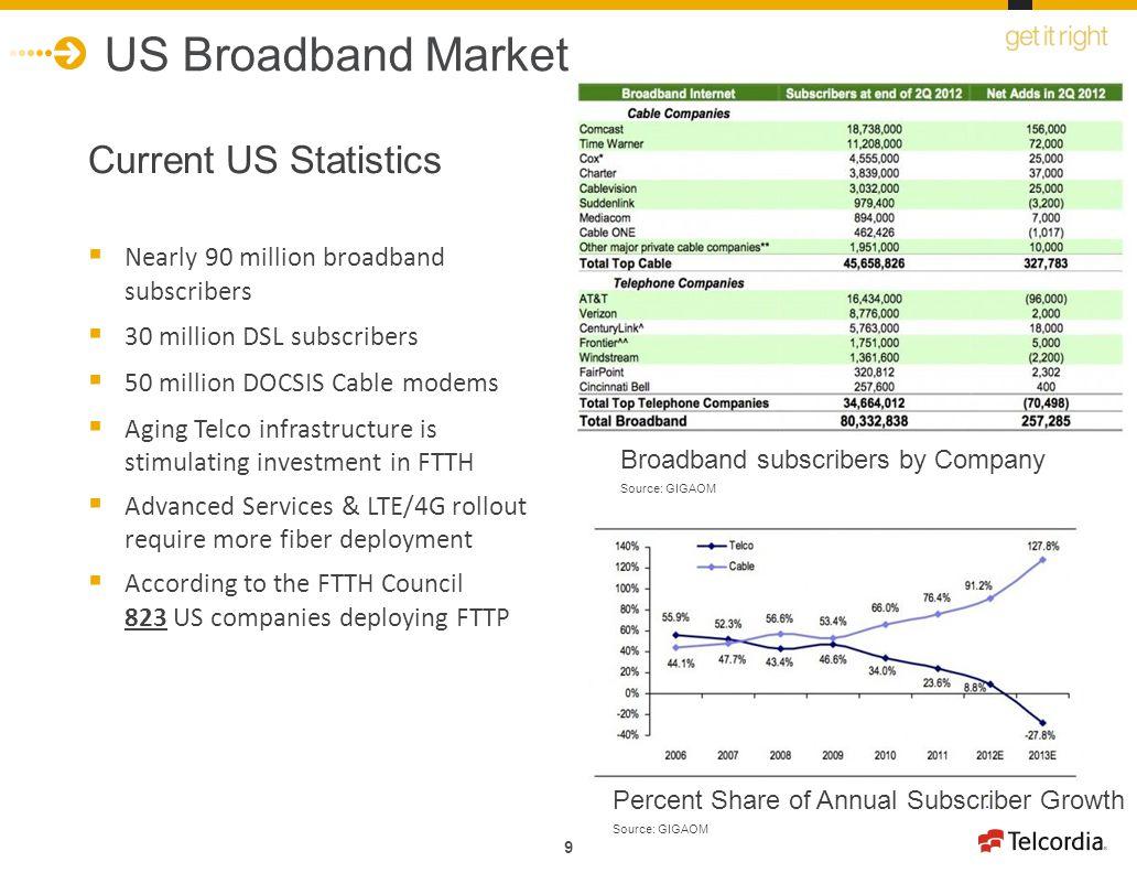 US Broadband Market Current US Statistics