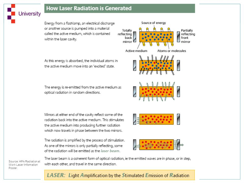 Source: HPA Radiation at Work Laser Information Poster.