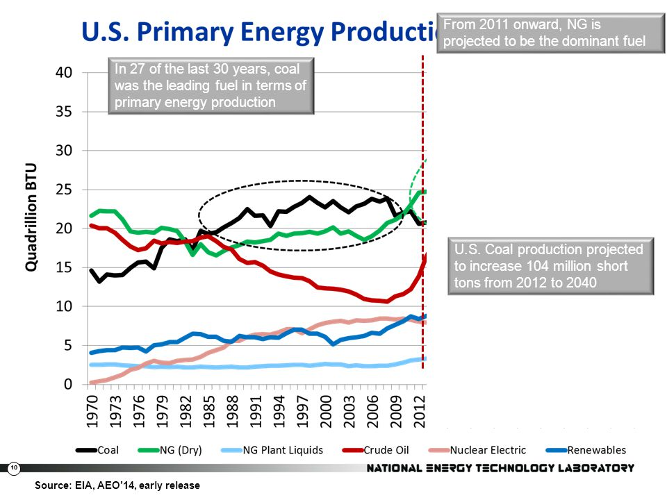 From 2011 onward, NG is projected to be the dominant fuel