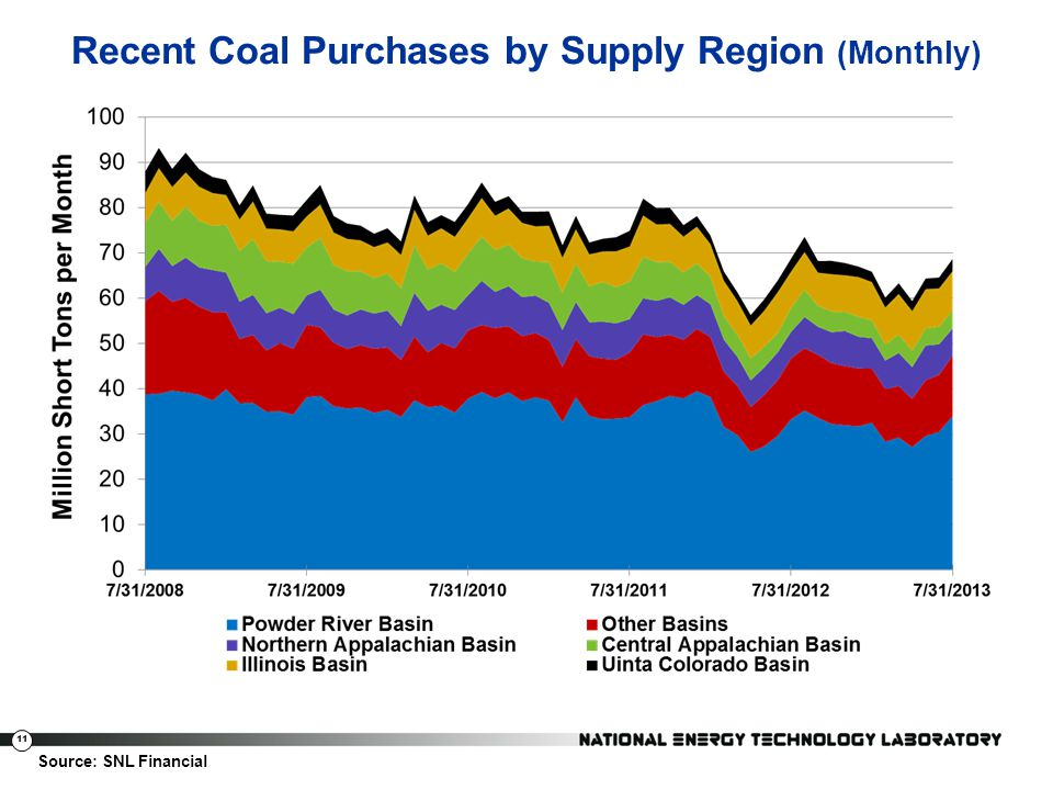 Recent Coal Purchases by Supply Region (Monthly)