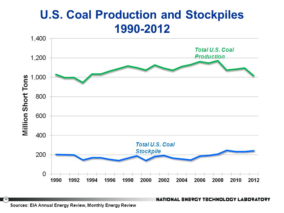U.S. Coal Production and Stockpiles 1990-2012