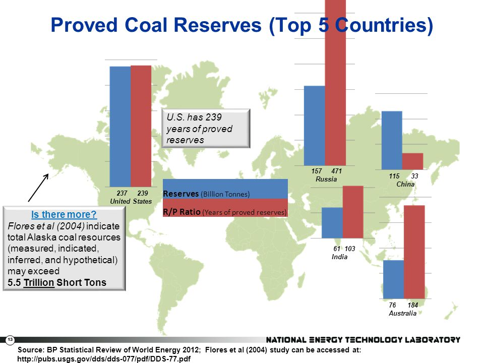 Proved Coal Reserves (Top 5 Countries)