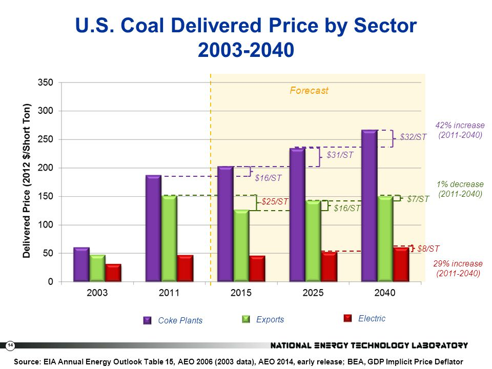 U.S. Coal Delivered Price by Sector 2003-2040