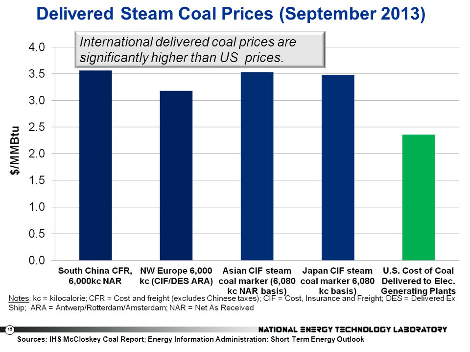 Delivered Steam Coal Prices (September 2013)