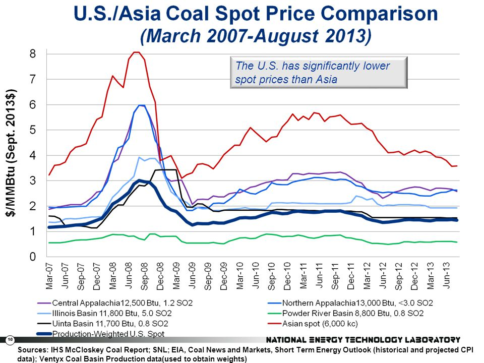 The U.S. has significantly lower spot prices than Asia