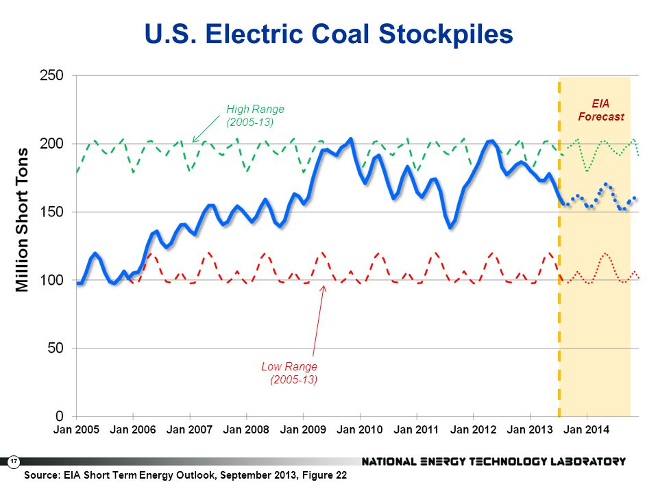 U.S. Electric Coal Stockpiles