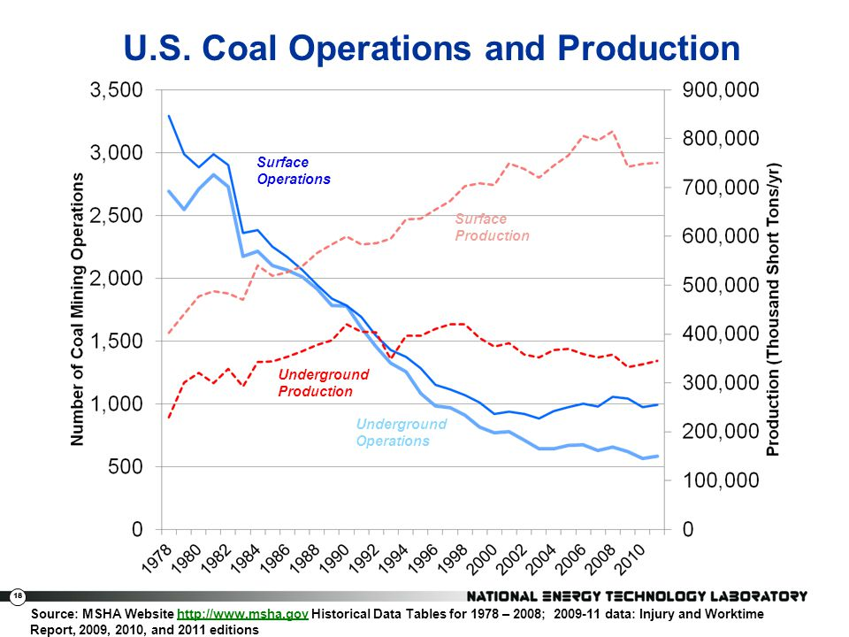 U.S. Coal Operations and Production