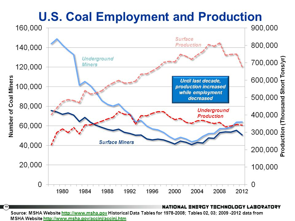 U.S. Coal Employment and Production