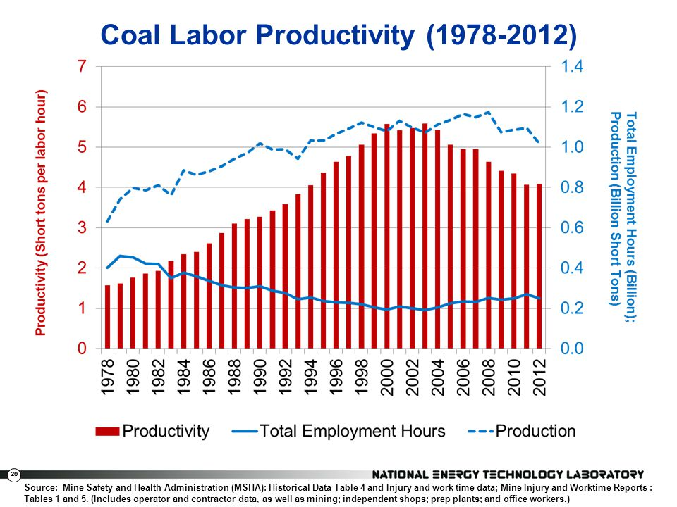 Coal Labor Productivity (1978-2012)