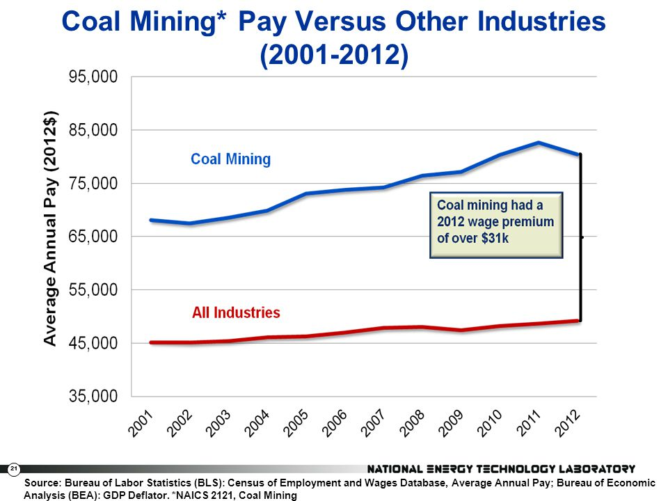 Coal Mining* Pay Versus Other Industries (2001-2012)