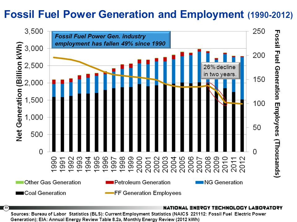 Fossil Fuel Power Generation and Employment (1990-2012)