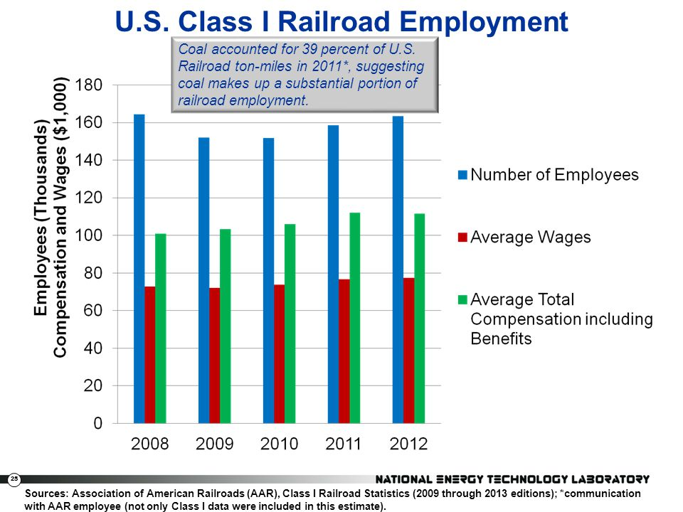 U.S. Class I Railroad Employment