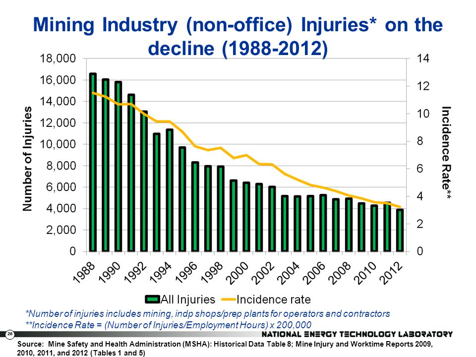 Mining Industry (non-office) Injuries* on the decline (1988-2012)