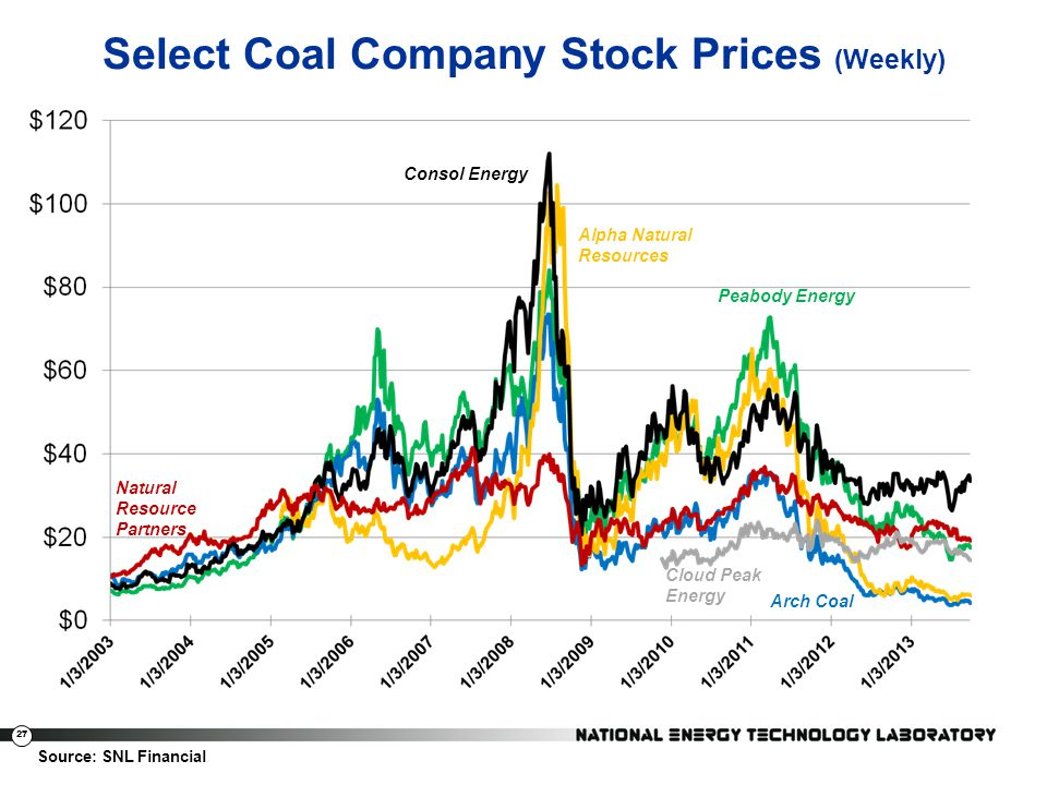 Select Coal Company Stock Prices (Weekly)
