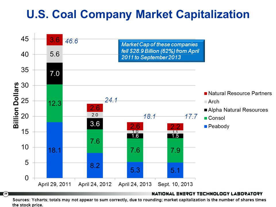 U.S. Coal Company Market Capitalization