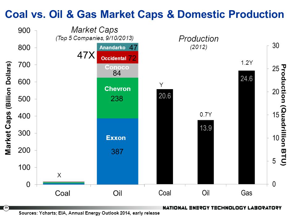 Coal vs. Oil & Gas Market Caps & Domestic Production