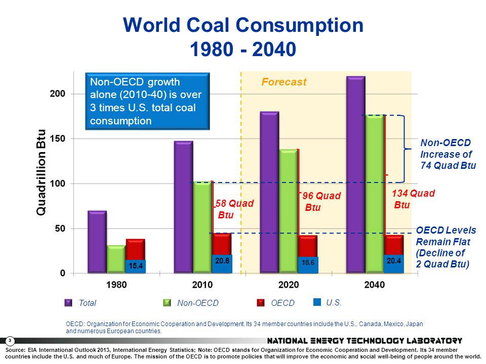 World Coal Consumption 1980 - 2040