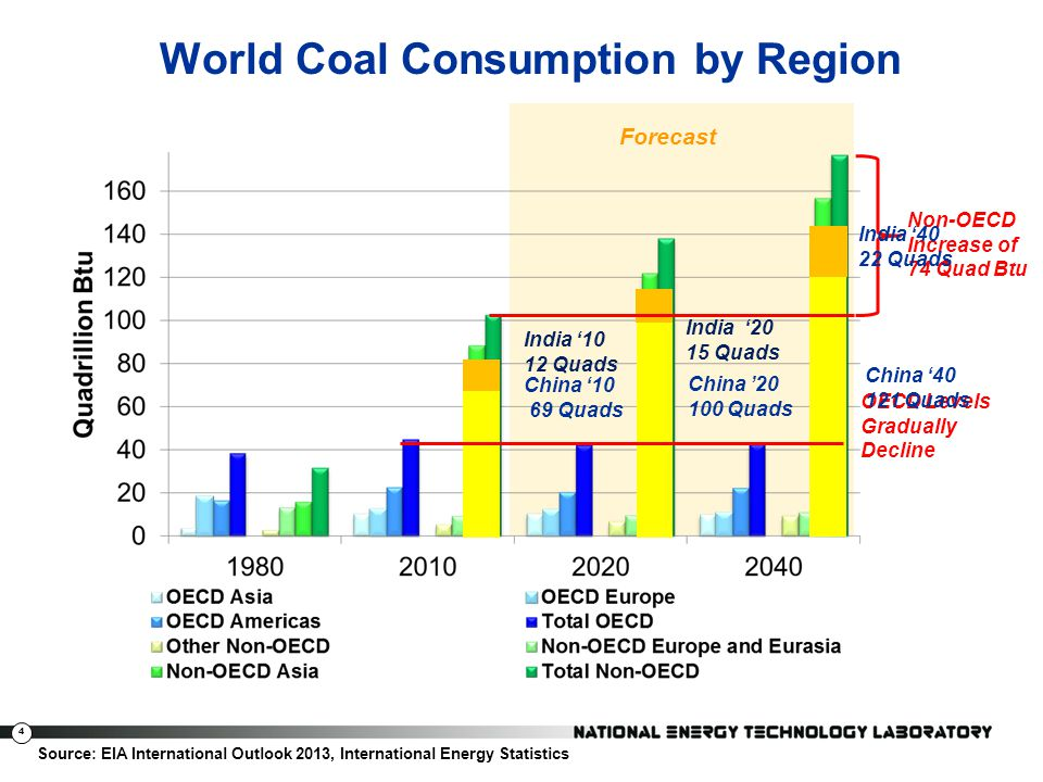 World Coal Consumption by Region