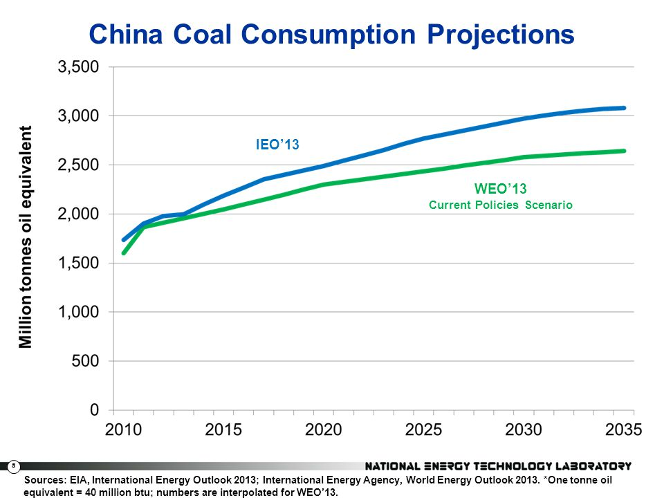 China Coal Consumption Projections