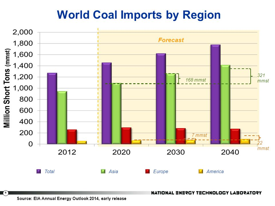 World Coal Imports by Region