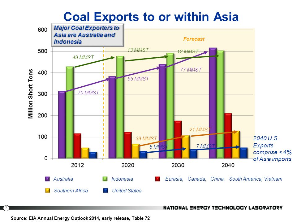 Coal Exports to or within Asia