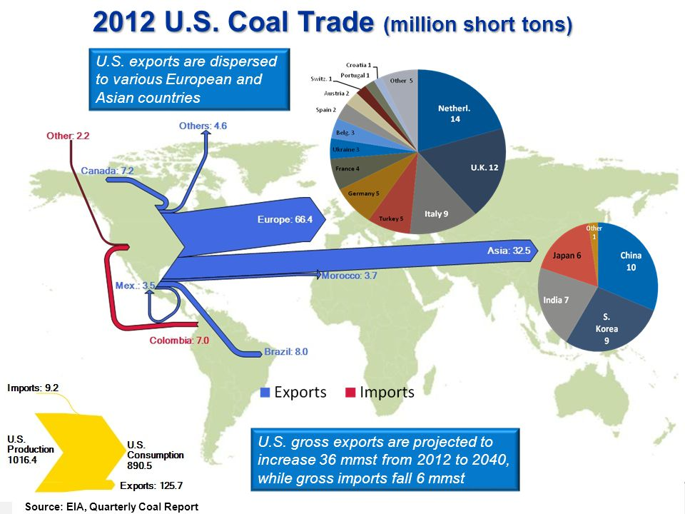 2012 U.S. Coal Trade (million short tons)